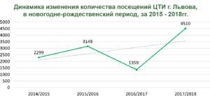 Статистика количества туристов во Львове в январе 2018г.